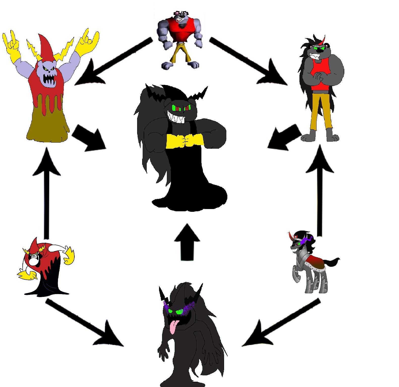 Koala Kong,Lord Hater and King Somba Hexafusion by Rainbow-Dash-Rockz