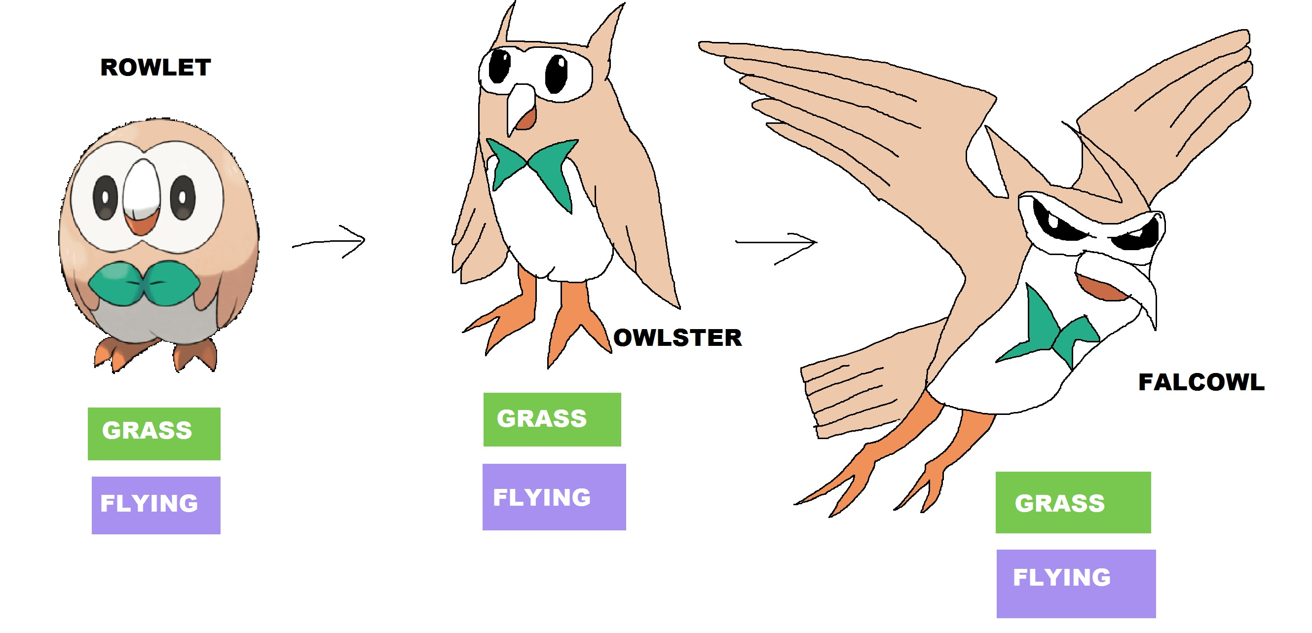 Rowlet's evolution by Rainbow-Dash-Rockz