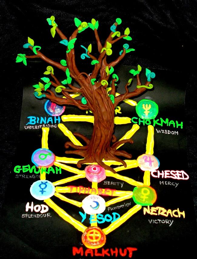 Kabbalah, Tree of Life by Xiakeyra